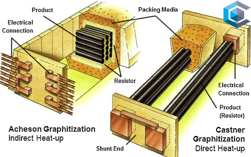 What are the types of graphitization furnaces?